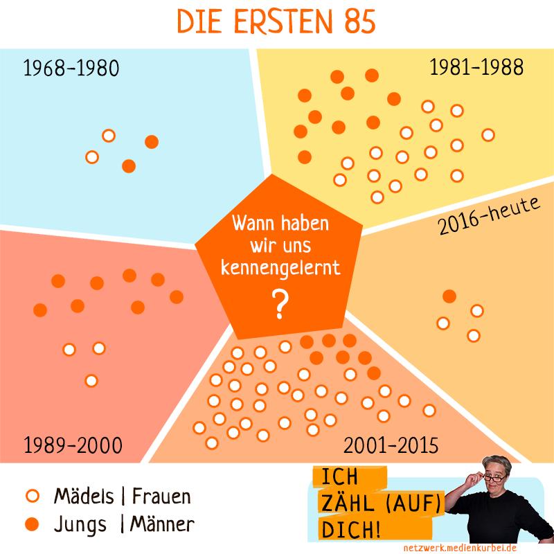 Ich zähl (auf) Dich! Infografik: Wann haben wir uns kennengelernt?